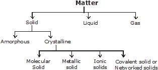 Detailed Chapter Notes - Solid State, Class 12, Chemistry