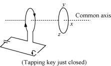 NCERT Solutions - Electromagnetic Induction Class 12 Notes | EduRev