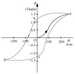 NCERT Solutions - Magnetism and Matter Class 12 Notes | EduRev