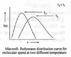 Past Year Questions: Theory of Gases IIT JAM Notes   EduRev