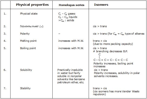 Detailed Chapter Notes - Alkanes, Class 11, Chemistry Class 11 Notes
