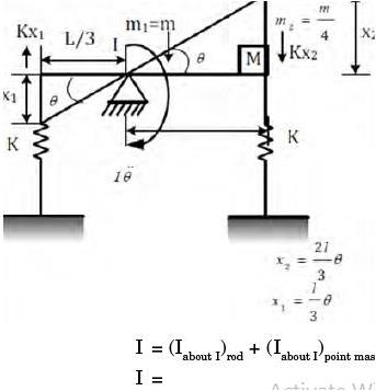 GATE Past Year Questions: Damped & Undamped Vibration Notes   EduRev
