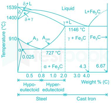 Fe-C alloy containing less than 0.83% carbon is called