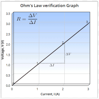 Theory & Procedure, Verification of Ohm`s Law Class 10 Notes | EduRev