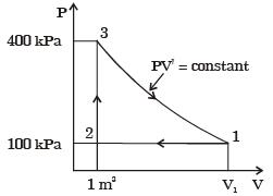Past Year Questions: Thermodynamic System And Processes Notes | EduRev