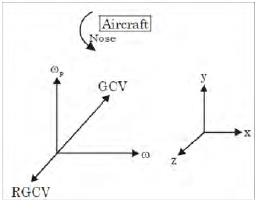 GATE Past Year Questions: Balancing & Gyroscope Notes | EduRev