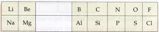 Lakhmir Singh & Manjit Kaur: Periodic Classification Of Elements, Solutions- 2 Class 10 Notes   EduRev