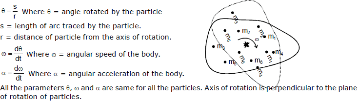 Rotational Motion, Chapter Notes, Class 11, Physics (IIT-JEE