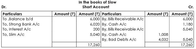 ICAI Notes 7.1 - Bills of Exchange & Promissory Notes (Part - 3) CA Foundation Notes   EduRev